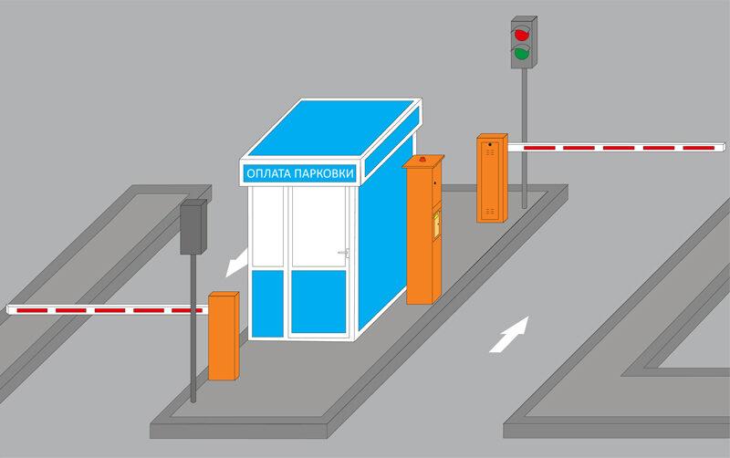 автоматизация парковок и стоянок